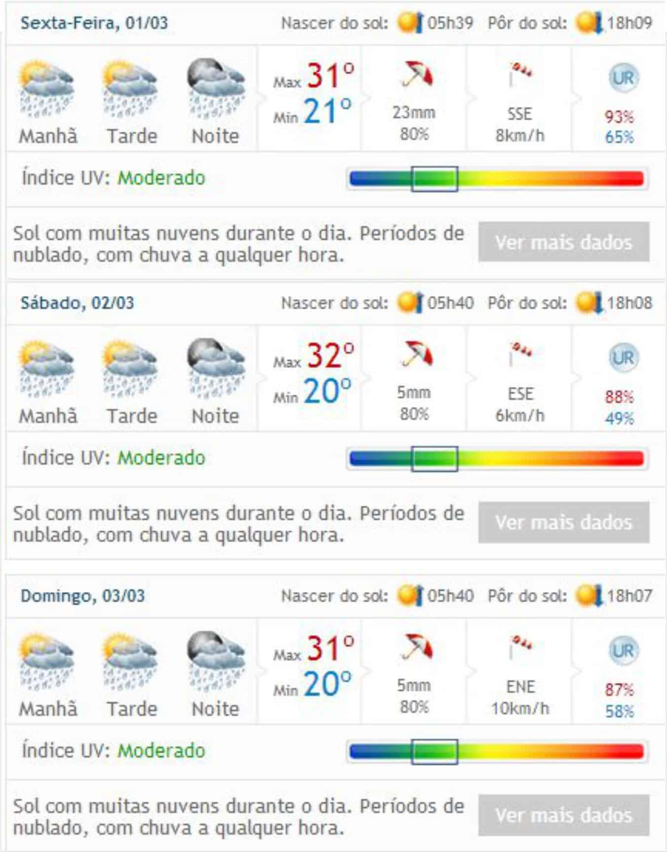 De acordo com o Clima Tempo, vai chover neste fim de semana.